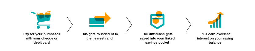 Savings Account - Save and Invest - FNB
