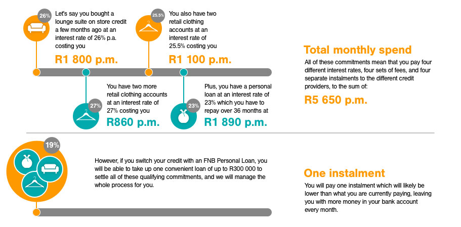 fnb bank loan calculator south africa