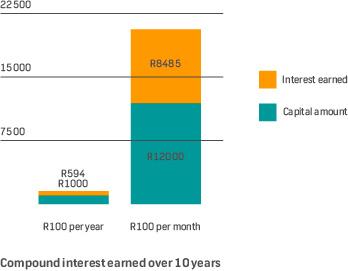 Fnb investment accounts lesotho best liquid safe investment but still liquid